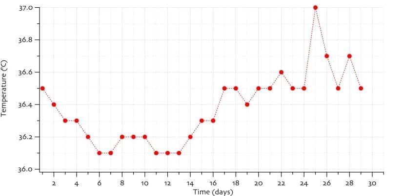 Gráfico de temperatura basal para controlar días fértiles