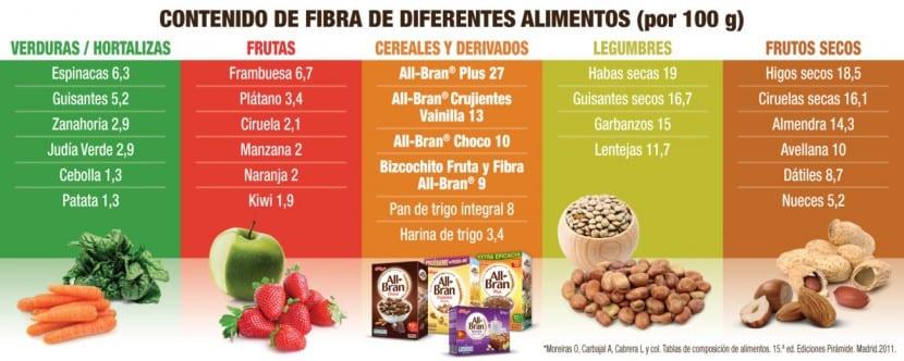 Beneficios a la salud de consumir fibra
