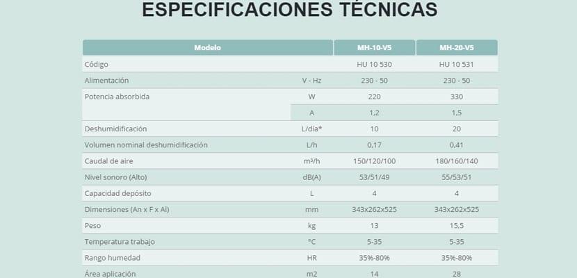 Especificaciones deshumidificador