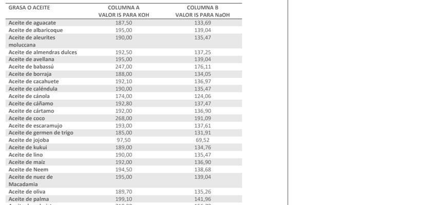 Indice de saponificación de algunos aceites