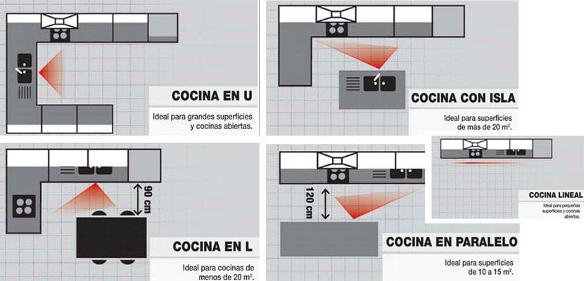 Cocinas en l una gran alternativa en espacios peque os - Distribucion de cocina ...