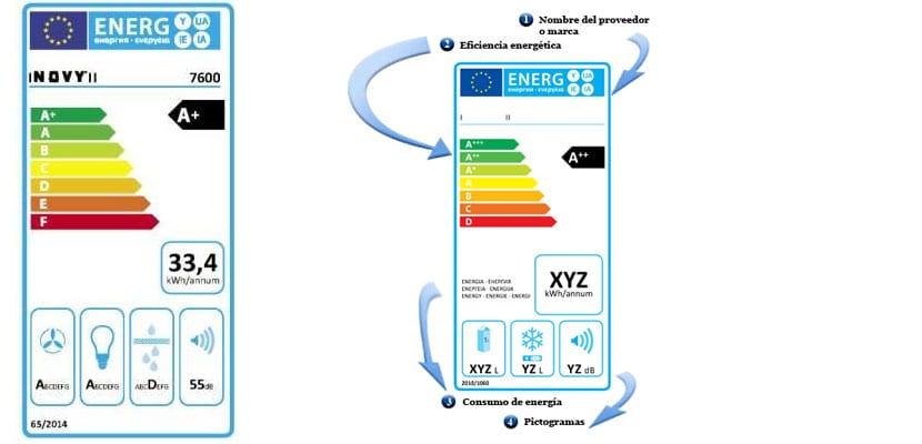 Campanas extractoras: Etiqueta energética