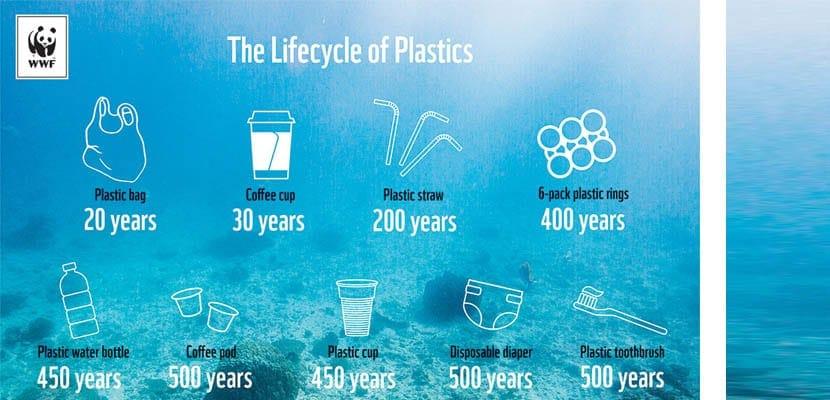 Descomposición del plástico