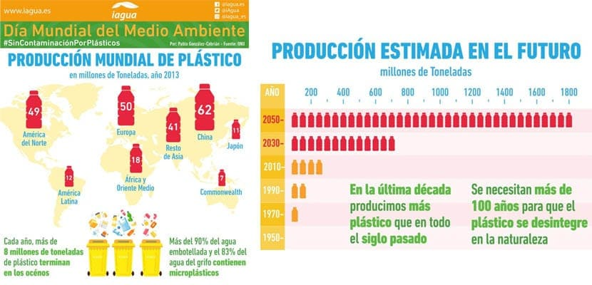 El plástico en cifras