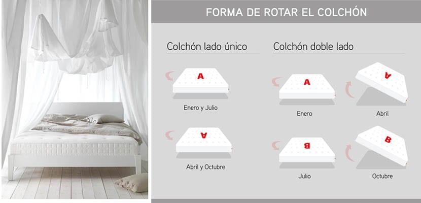Rotación del colchón
