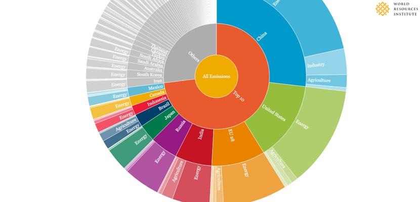 Emisión de gases invernadero